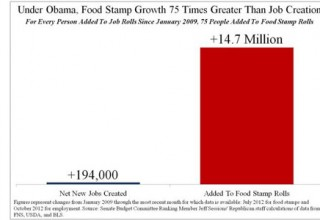 FoodStamp_vs_Jobs